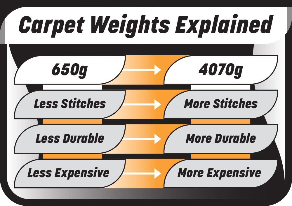 Carpet Weights Explained